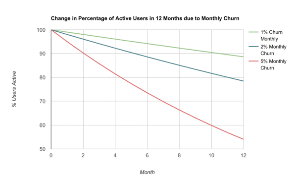 This is why you're not conquering your SaaS churn