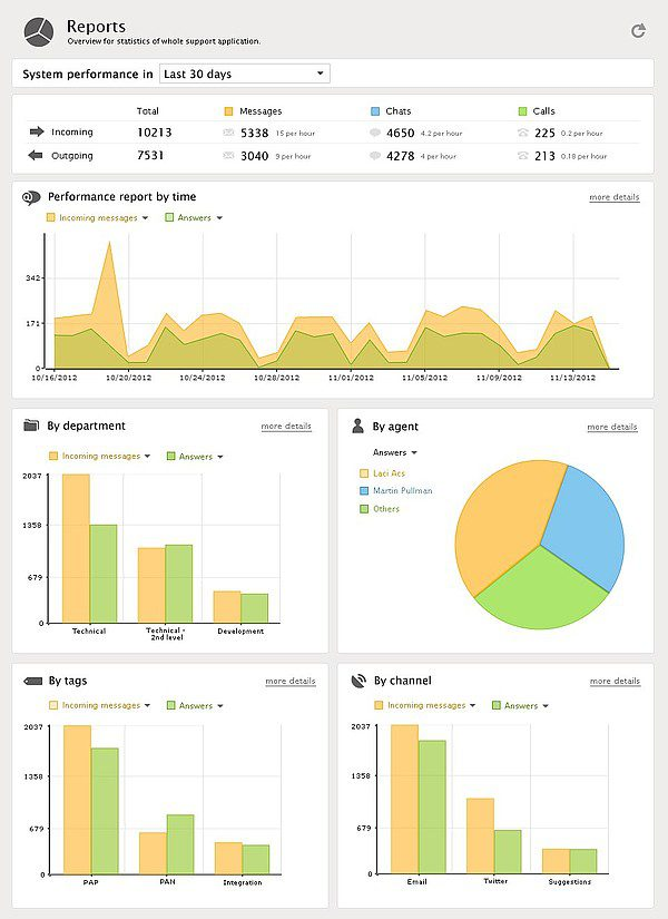 New Analytics Reports