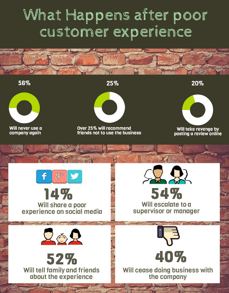 Customer Service: What Makes It Great?