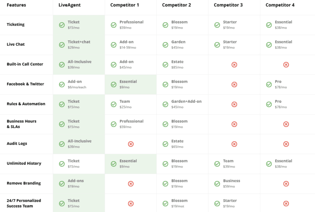 Features comparison for LiveAgent and competitors