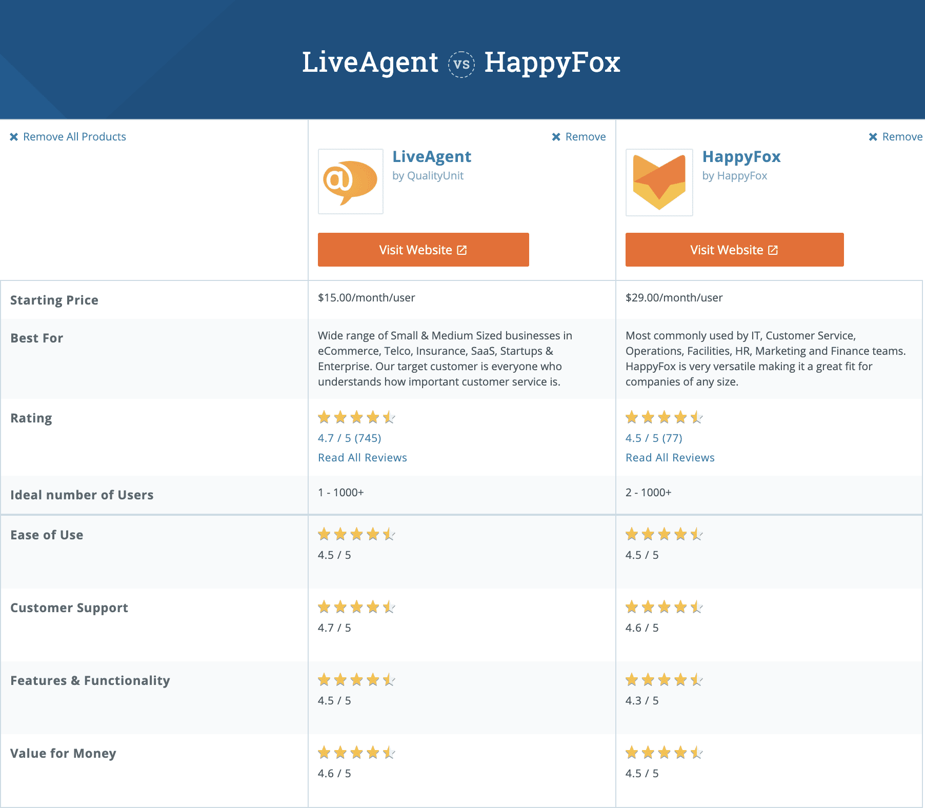 comparison chart between liveagent and happyfox