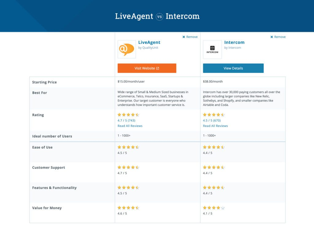 intercom vs liveagent capterra
