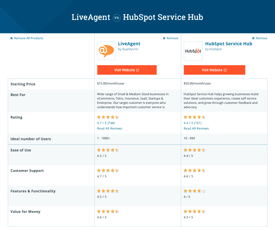 Feature comparison chart for liveagent and hubspot service hub