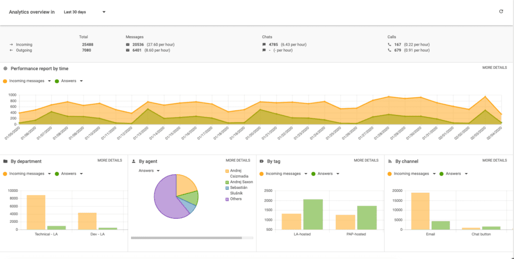 reporting dashboard in liveagent