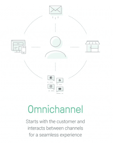 How to Combine Omnichannel Support & Email Marketing