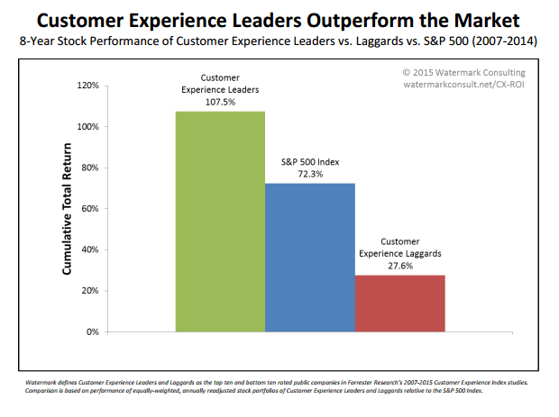 What is the Customer Experience Economy, and why is it so important for a company's bottom line?