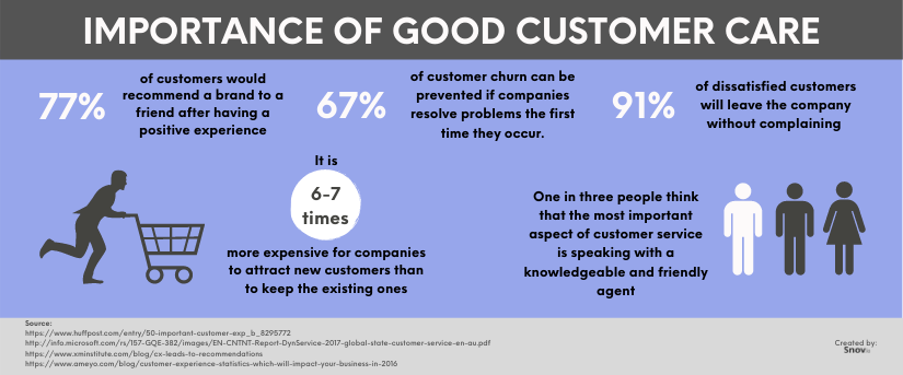 Customer service and logistics importance of care