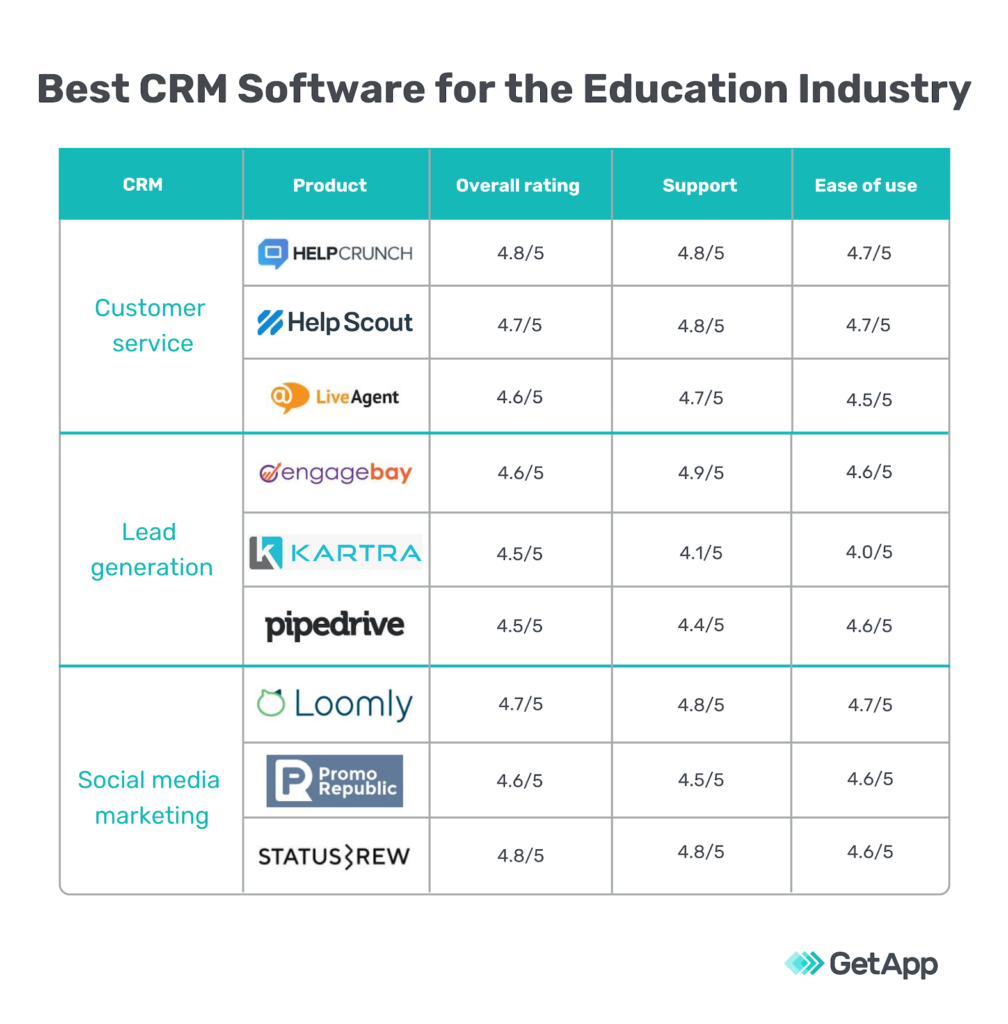 best crm for education industry