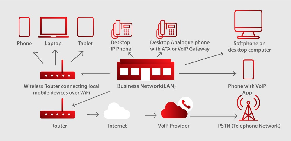 VoIP system to improve marketing strategy infographic