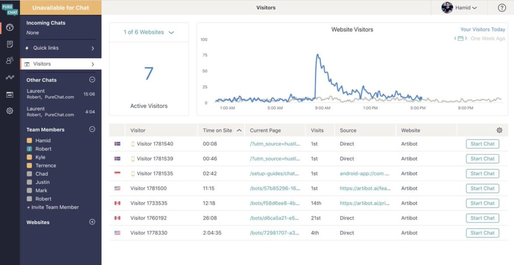 purechat - visitors overview dashboard