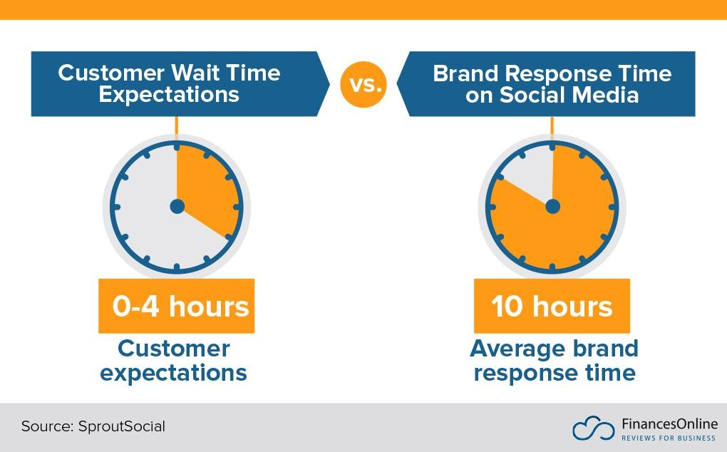 slow first response time infographic