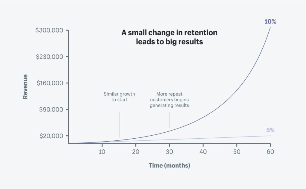 small retention and renewals from customers